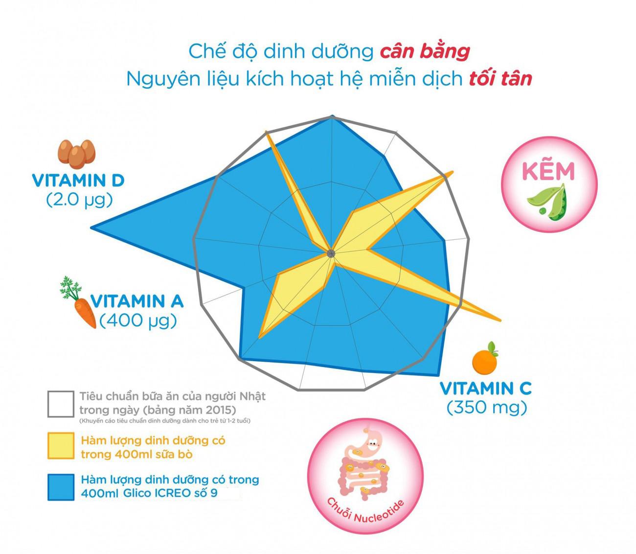 Sữa Glico Icreo số 1 820g (1 - 3 tuổi, có thể dùng cho bé từ 9 tháng tuổi)