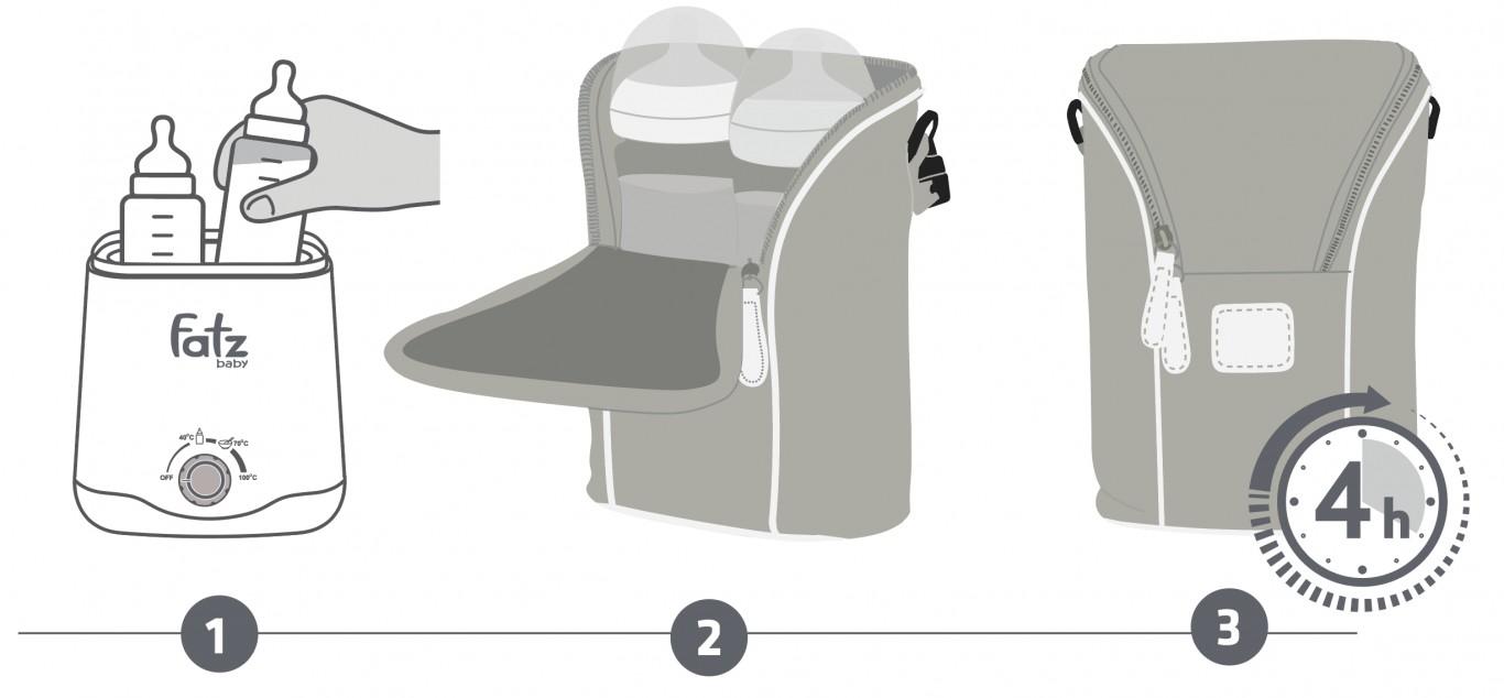 Túi giữ nhiệt bình sữa Fatzbaby - Thermo 2 - FB2016SL